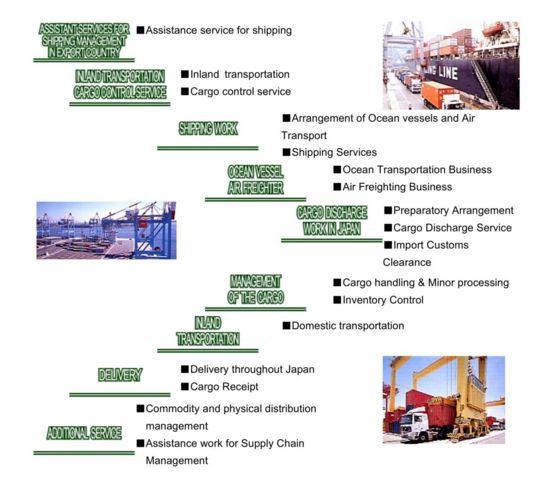 SANWA Forwarding Business Co , Ltd|LOGISTICS SERVICE